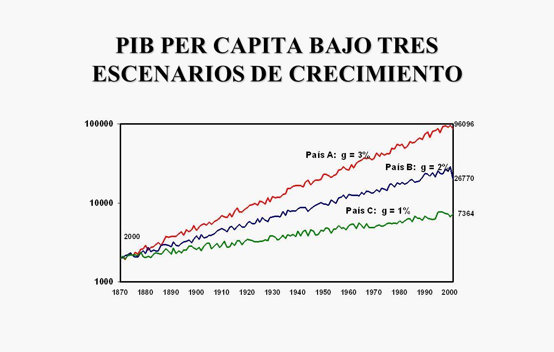 PIB PER CAPITA BAJO TRES ESCENARIOS DE CRECIMIENTO