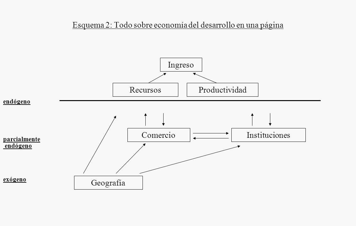 Ingreso RecursosProductividad Esquema 1: ¿Cómo los economistas piensan la determinación del ingreso? Crecimiento PIB per capita = Intensidad Capital +