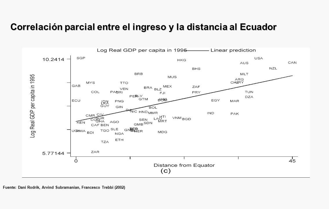 Esquema 2: Todo sobre economía del desarrollo en una página endógeno parcialmente endógeno exógeno Ingreso RecursosProductividad ComercioInstituciones