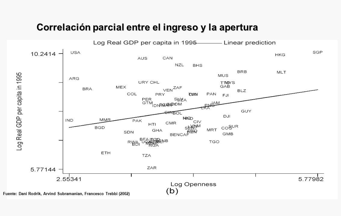 Correlación parcial entre el ingreso y la distancia al Ecuador Fuente: Dani Rodrik, Arvind Subramanian, Francesco Trebbi (2002)
