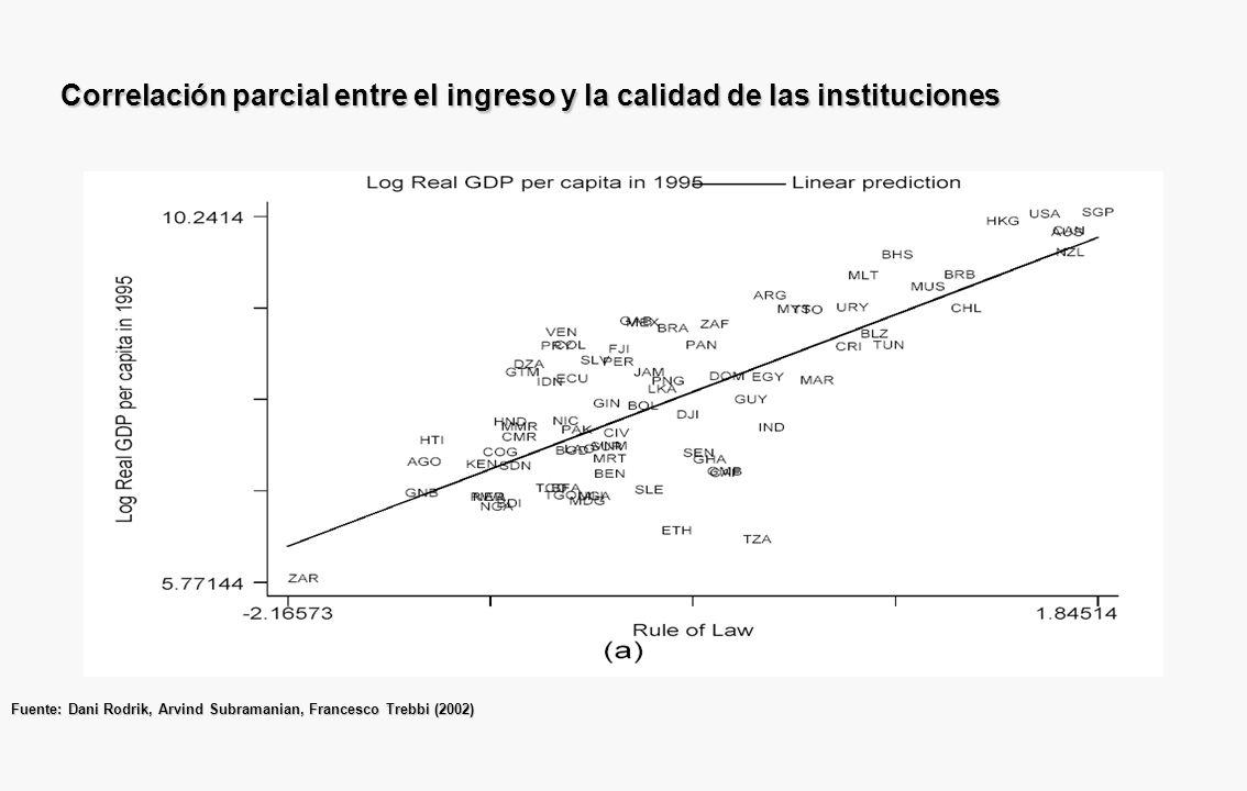 Correlación parcial entre el ingreso y la apertura Fuente: Dani Rodrik, Arvind Subramanian, Francesco Trebbi (2002)