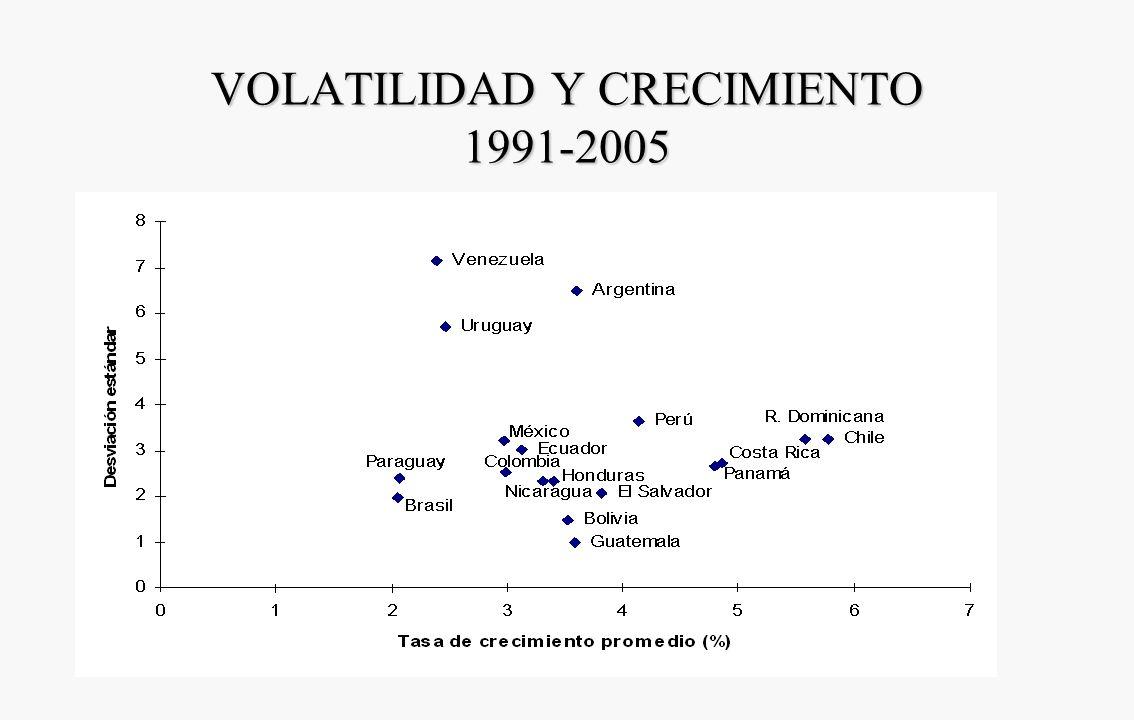 VOLATILIDAD Y CRECIMIENTO 1985-2000