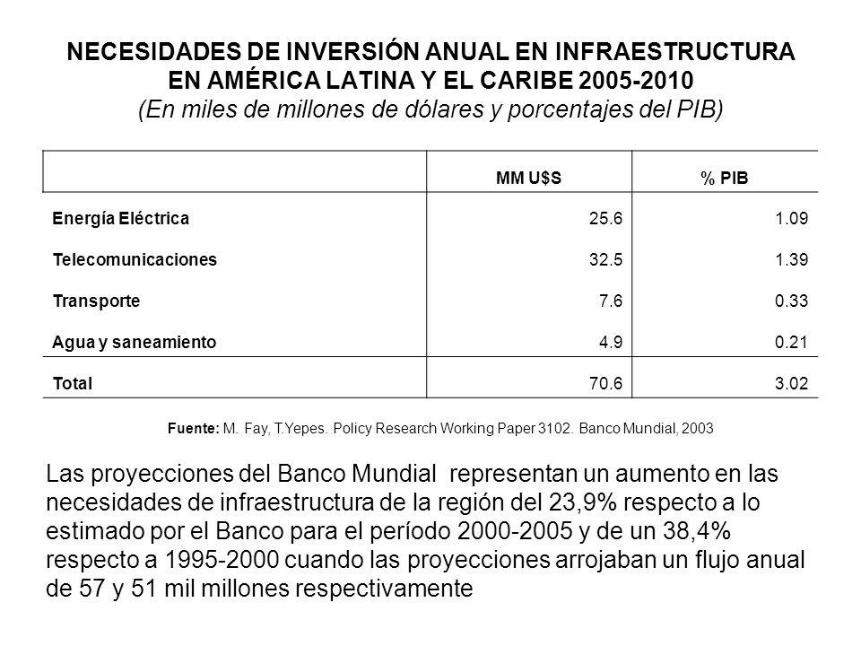 Corporación Andina de Fomento Aprobación de préstamos para ejecución de proyectos de infraestructura por sector económico (en millones de dólares) AñosElec.