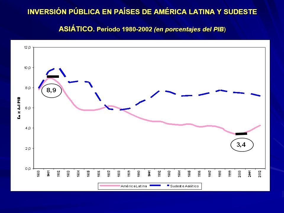 INVERSIÓN PÚBLICA EN PAÍSES DE AMÉRICA LATINA Y SUDESTE ASIÁTICO.