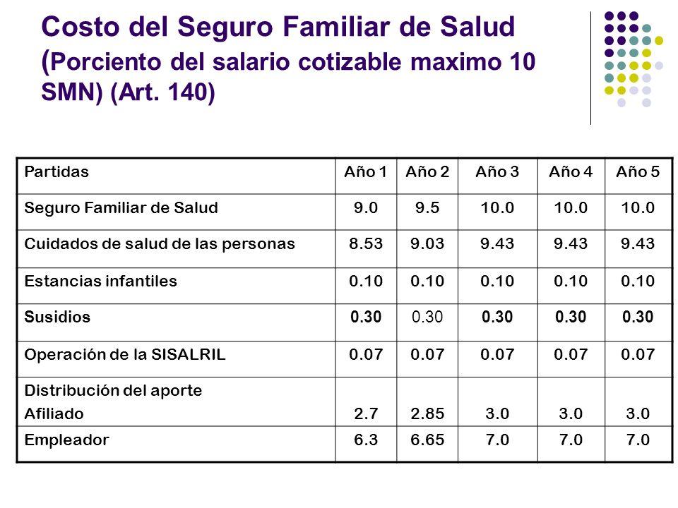 Costo del Seguro Familiar de Salud ( Porciento del salario cotizable maximo 10 SMN) (Art.