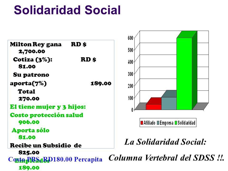 Solidaridad Social Milton Rey gana RD $ 2,700.00 Cotiza (3%): RD $ 81.00 Su patrono aporta(7%) 189.00 Total 270.00 El tiene mujer y 3 hijos: Costo protección salud 906.00 Aporta sólo 81.00 Recibe un Subsidio de 825.00 Empleador 189.00 Seguridad Social 630.00 Subsidio/salario 30% La Solidaridad Social: Columna Vertebral del SDSS !!.