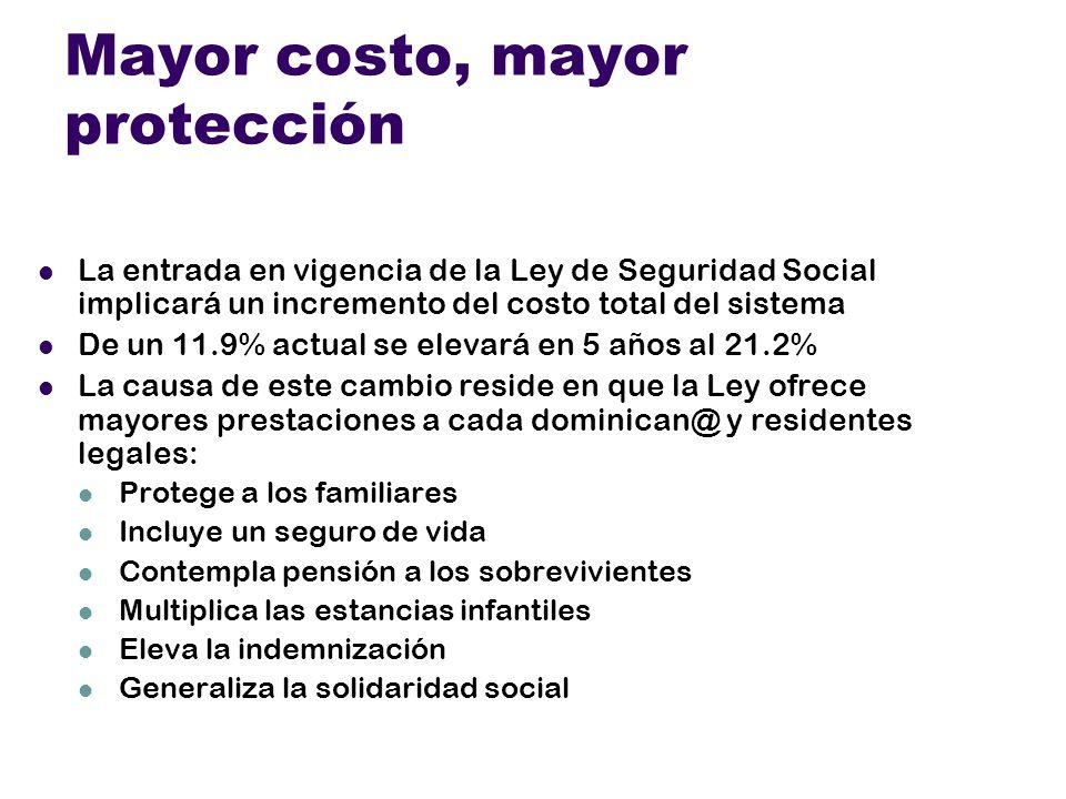 Solidaridad Social Milton Rey gana RD $ 2,700.00 Cotiza (3%): RD $ 81.00 Su patrono aporta(7%) 189.00 Total 270.00 El tiene mujer y 3 hijos: Costo pro