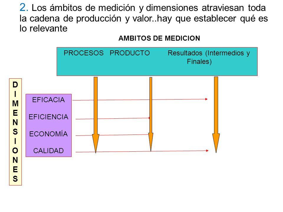 EFICACIA EFICIENCIA ECONOMÍA CALIDAD PROCESOS PRODUCTO Resultados (Intermedios y Finales) DIMENSIONESDIMENSIONES 2. Los ámbitos de medición y dimensio