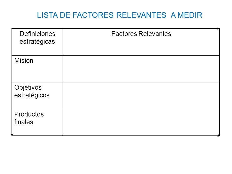 LISTA DE FACTORES RELEVANTES A MEDIR Definiciones estratégicas Factores Relevantes Misión Objetivos estratégicos Productos finales