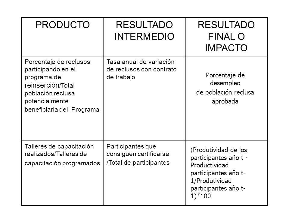PRODUCTORESULTADO INTERMEDIO RESULTADO FINAL O IMPACTO Porcentaje de reclusos participando en el programa de reinserción / Total población reclusa pot