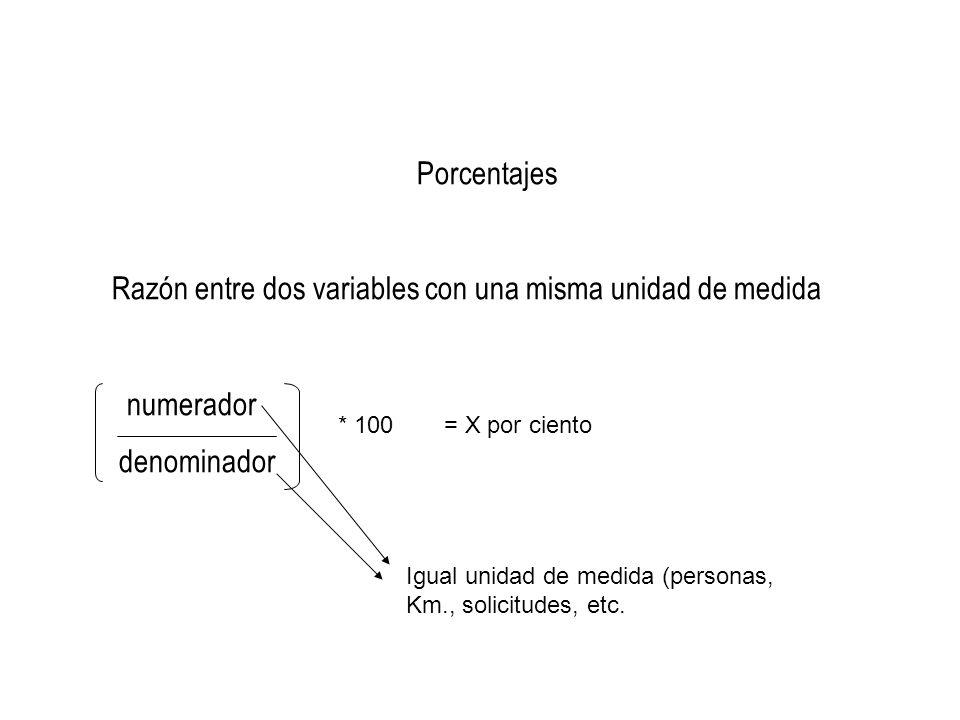 Porcentajes Razón entre dos variables con una misma unidad de medida numerador denominador * 100= X por ciento Igual unidad de medida (personas, Km.,