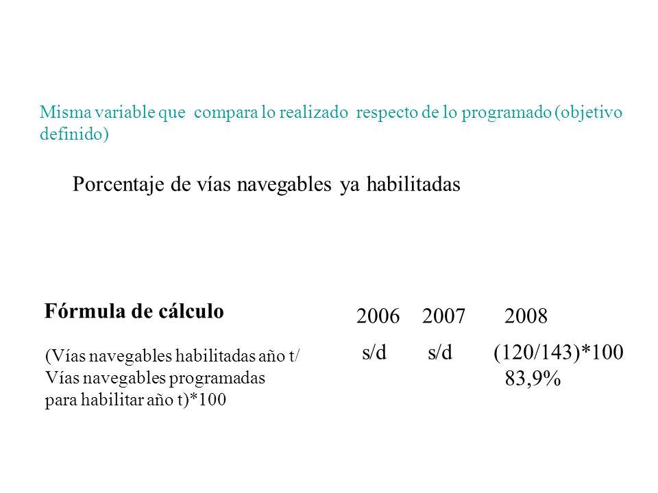 Misma variable que compara lo realizado respecto de lo programado (objetivo definido) Porcentaje de vías navegables ya habilitadas Fórmula de cálculo