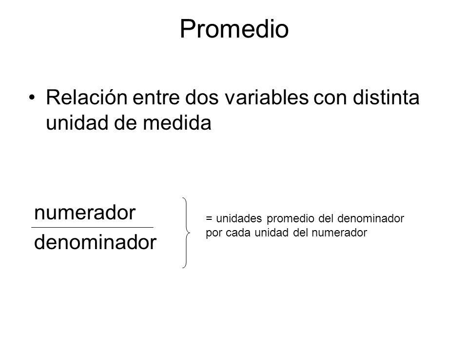 Promedio Relación entre dos variables con distinta unidad de medida numerador denominador = unidades promedio del denominador por cada unidad del nume