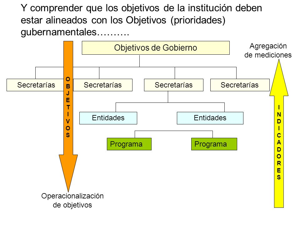 Objetivos de Gobierno Secretarías Entidades Programa Y comprender que los objetivos de la institución deben estar alineados con los Objetivos (priorid
