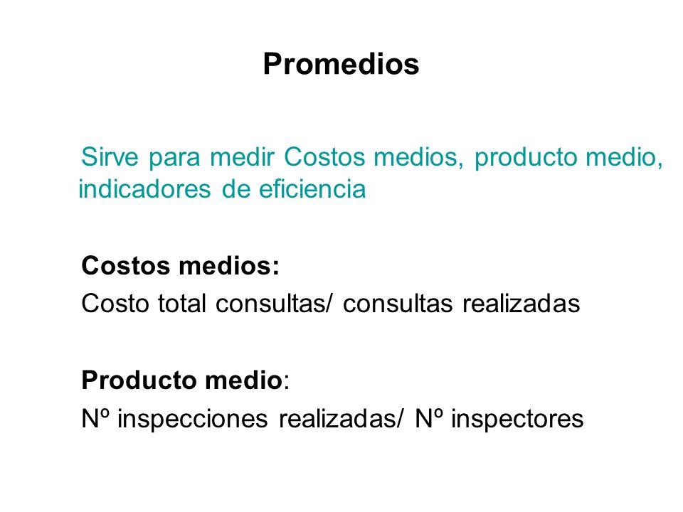 Promedios Sirve para medir Costos medios, producto medio, indicadores de eficiencia Costos medios: Costo total consultas/ consultas realizadas Product