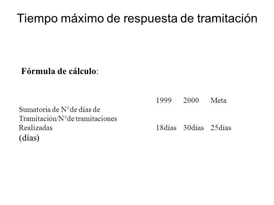 Fórmula de cálculo: 19992000Meta Sumatoria de N°de días de Tramitación/N°de tramitaciones Realizadas18días30días25días (días) Tiempo máximo de respues