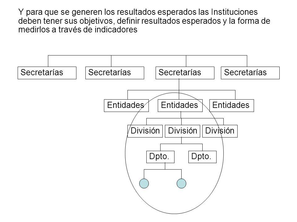 Secretarías Entidades División Dpto. Y para que se generen los resultados esperados las Instituciones deben tener sus objetivos, definir resultados es