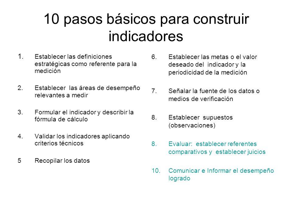 10 pasos básicos para construir indicadores 1. Establecer las definiciones estratégicas como referente para la medición 2. Establecer las áreas de des