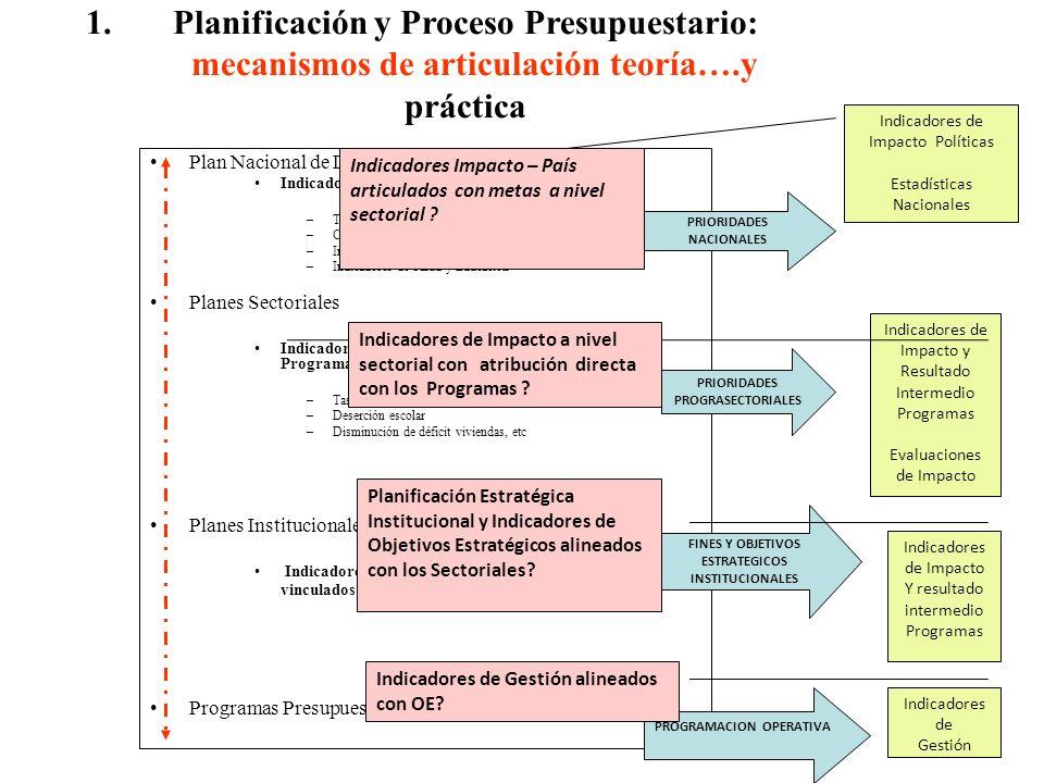 1.Planificación y Proceso Presupuestario: mecanismos de articulación teoría….y práctica Plan Nacional de Desarrollo: Indicadores Macro nivel país –Tas