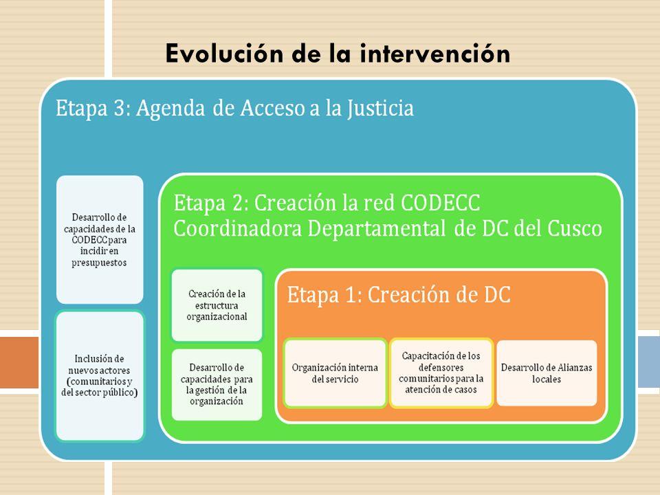 Importancia de la intervención Movilizar los recursos y capacidades de la comunidad a fin de revertir patrones de violencia Movilizar los recursos y capacidades de la comunidad a fin de revertir patrones de violencia Enfoque de derechos, equidad de género e interculturalidad.