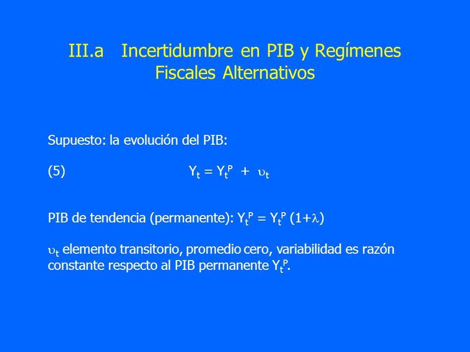 III.a Incertidumbre en PIB y Regímenes Fiscales Alternativos Supuesto: la evolución del PIB: (5)Y t = Y t P + t PIB de tendencia (permanente): Y t P =