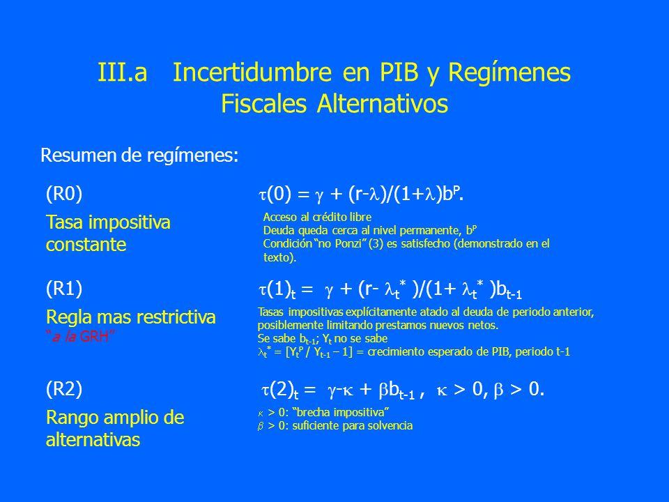 III.a Incertidumbre en PIB y Regímenes Fiscales Alternativos Resumen de regímenes: (R0) (0) = + (r- )/(1+ )b P. (R1) (1) t = + (r- t * )/(1+ t * )b t-