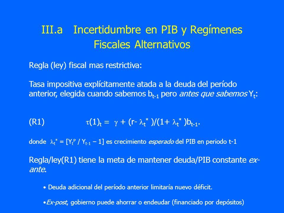 III.a Incertidumbre en PIB y Regímenes Fiscales Alternativos Regla (ley) fiscal mas restrictiva: Tasa impositiva explícitamente atada a la deuda del p