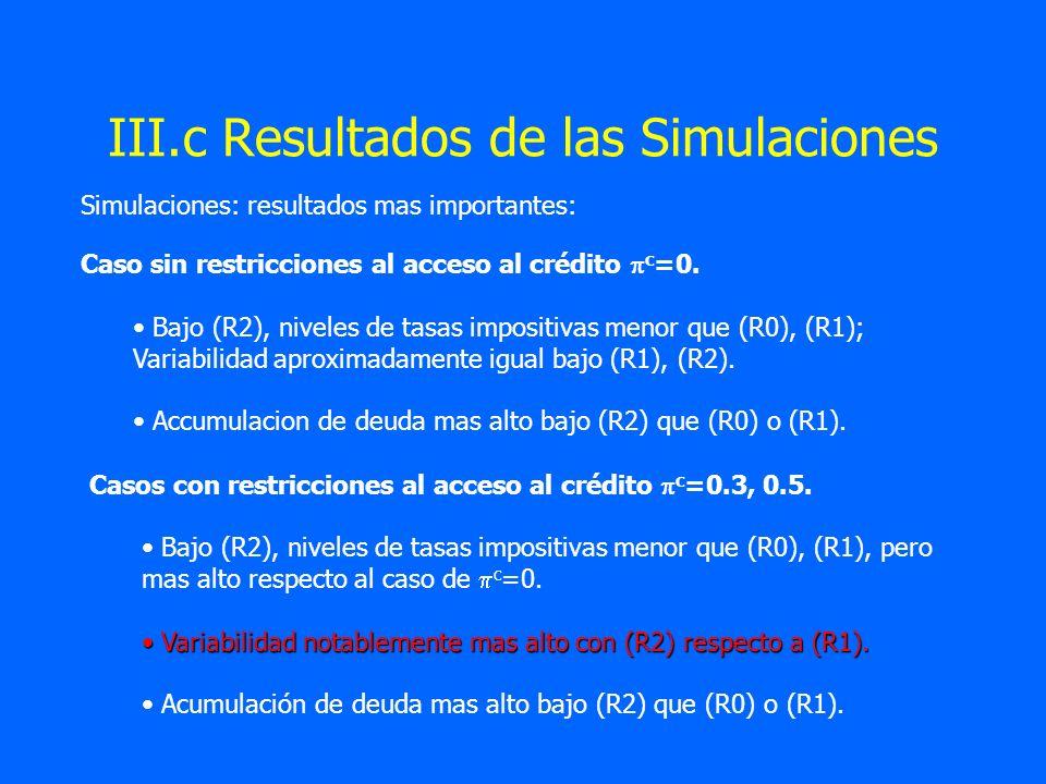 III.c Resultados de las Simulaciones Simulaciones: resultados mas importantes: Caso sin restricciones al acceso al crédito c =0. Bajo (R2), niveles de