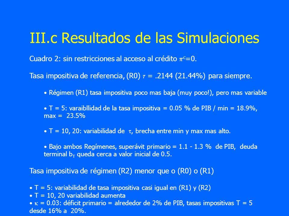 III.c Resultados de las Simulaciones Cuadro 2: sin restricciones al acceso al crédito c =0. Tasa impositiva de referencia, (R0) =.2144 (21.44%) para s