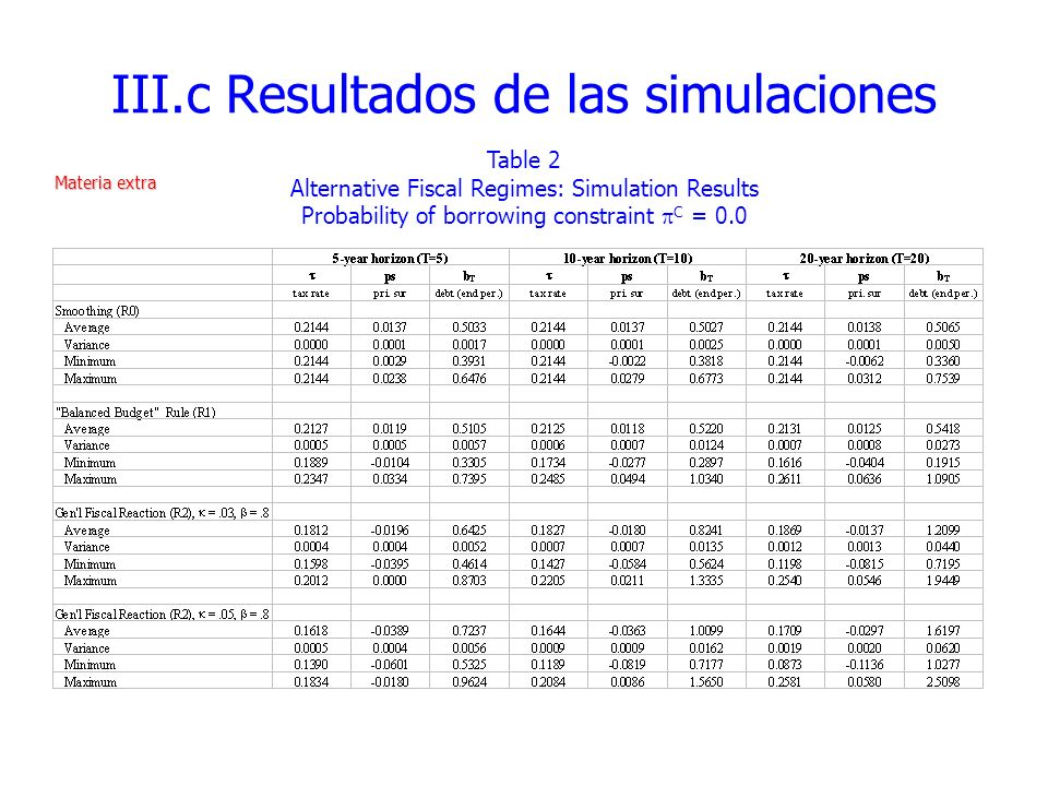 III.c Resultados de las simulaciones Table 2 Alternative Fiscal Regimes: Simulation Results Probability of borrowing constraint C = 0.0 Materia extra