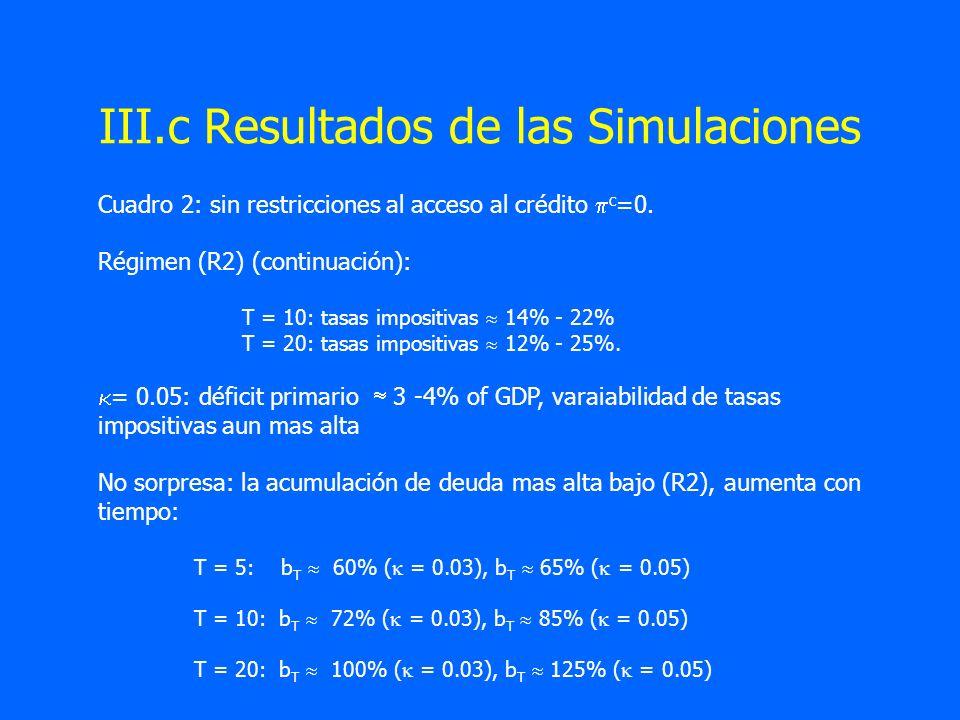 III.c Resultados de las Simulaciones Cuadro 2: sin restricciones al acceso al crédito c =0. Régimen (R2) (continuación): T = 10: tasas impositivas 14%