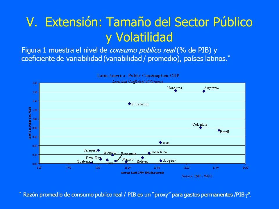 V. Extensión: Tamaño del Sector Público y Volatilidad Figura 1 muestra el nivel de consumo publico real (% de PIB) y coeficiente de variabilidad (vari