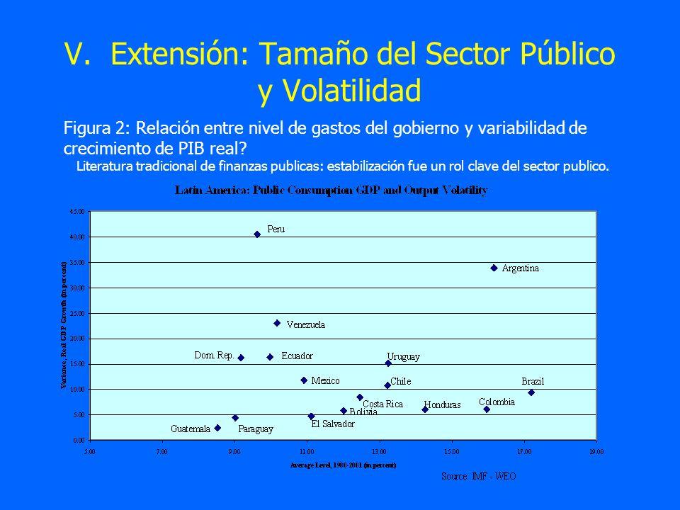 V. Extensión: Tamaño del Sector Público y Volatilidad Figura 2: Relación entre nivel de gastos del gobierno y variabilidad de crecimiento de PIB real?