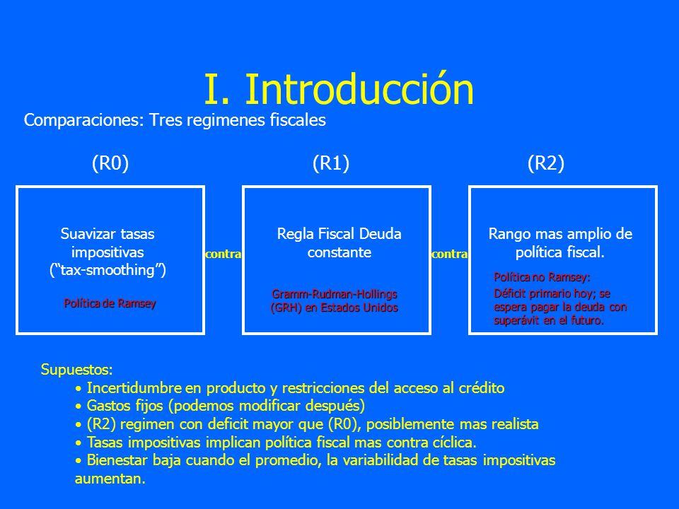 I. Introducción Comparaciones: Tres regimenes fiscales Regla Fiscal Deuda constante Suavizar tasas impositivas (tax-smoothing) Gramm-Rudman-Hollings (