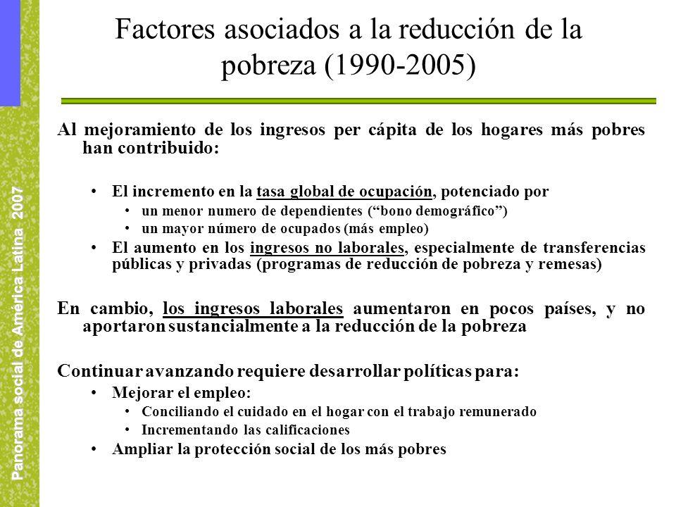 Panorama social de América Latina 2007 Factores asociados a la reducción de la pobreza (1990-2005) Al mejoramiento de los ingresos per cápita de los hogares más pobres han contribuido: El incremento en la tasa global de ocupación, potenciado por un menor numero de dependientes (bono demográfico) un mayor número de ocupados (más empleo) El aumento en los ingresos no laborales, especialmente de transferencias públicas y privadas (programas de reducción de pobreza y remesas) En cambio, los ingresos laborales aumentaron en pocos países, y no aportaron sustancialmente a la reducción de la pobreza Continuar avanzando requiere desarrollar políticas para: Mejorar el empleo: Conciliando el cuidado en el hogar con el trabajo remunerado Incrementando las calificaciones Ampliar la protección social de los más pobres