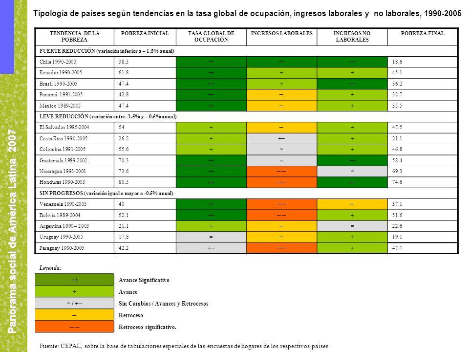 Panorama social de América Latina 2007 Fuente: CEPAL, sobre la base de tabulaciones especiales de las encuestas de hogares de los respectivos países.