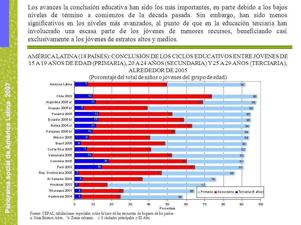 Panorama social de América Latina 2007 Los avances la conclusión educativa han sido los más importantes, en parte debido a los bajos niveles de término a comienzos de la década pasada.