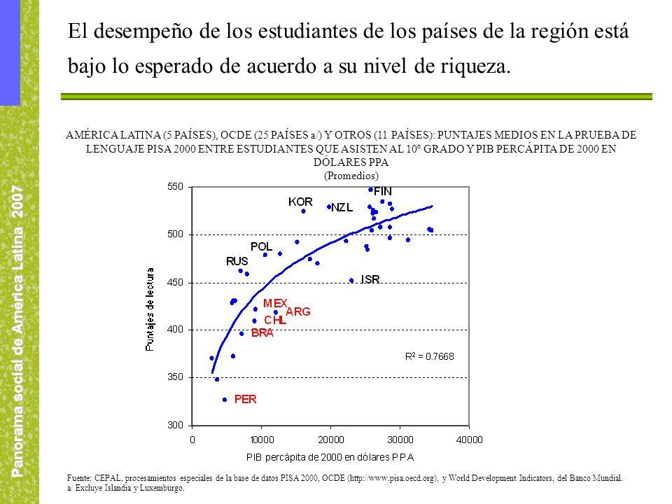 Panorama social de América Latina 2007 AMÉRICA LATINA (5 PAÍSES), OCDE (25 PAÍSES a/) Y OTROS (11 PAÍSES): PUNTAJES MEDIOS EN LA PRUEBA DE LENGUAJE PISA 2000 ENTRE ESTUDIANTES QUE ASISTEN AL 10º GRADO Y PIB PERCÁPITA DE 2000 EN DÓLARES PPA (Promedios) Fuente: CEPAL, procesamientos especiales de la base de datos PISA 2000, OCDE (http://www.pisa.oecd.org), y World Development Indicators, del Banco Mundial.