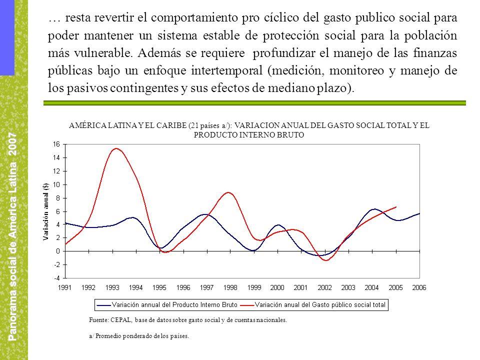 Panorama social de América Latina 2007 AMÉRICA LATINA Y EL CARIBE (21 países a/): VARIACION ANUAL DEL GASTO SOCIAL TOTAL Y EL PRODUCTO INTERNO BRUTO Fuente: CEPAL, base de datos sobre gasto social y de cuentas nacionales.