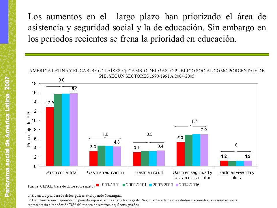Panorama social de América Latina 2007 Los aumentos en el largo plazo han priorizado el área de asistencia y seguridad social y la de educación. Sin e