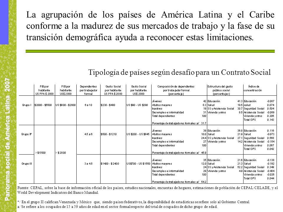 Panorama social de América Latina 2007 La agrupación de los países de América Latina y el Caribe conforme a la madurez de sus mercados de trabajo y la fase de su transición demográfica ayuda a reconocer estas limitaciones.