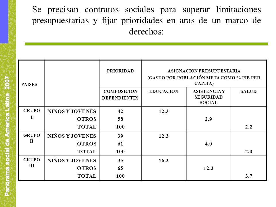 Panorama social de América Latina 2007 Se precisan contratos sociales para superar limitaciones presupuestarias y fijar prioridades en aras de un marco de derechos: PAISES PRIORIDADASIGNACION PRESUPUESTARIA (GASTO POR POBLACIÓN META COMO % PIB PER CAPITA) COMPOSICION DEPENDIENTES EDUCACIONASISTENCIA Y SEGURIDAD SOCIAL SALUD GRUPO I NIÑOS Y JOVENES OTROS TOTAL 42 58 100 12.3 2.9 2.2 GRUPO II NIÑOS Y JOVENES OTROS TOTAL 39 61 100 12.3 4.0 2.0 GRUPO III NIÑOS Y JOVENES OTROS TOTAL 35 65 100 16.2 12.3 3.7