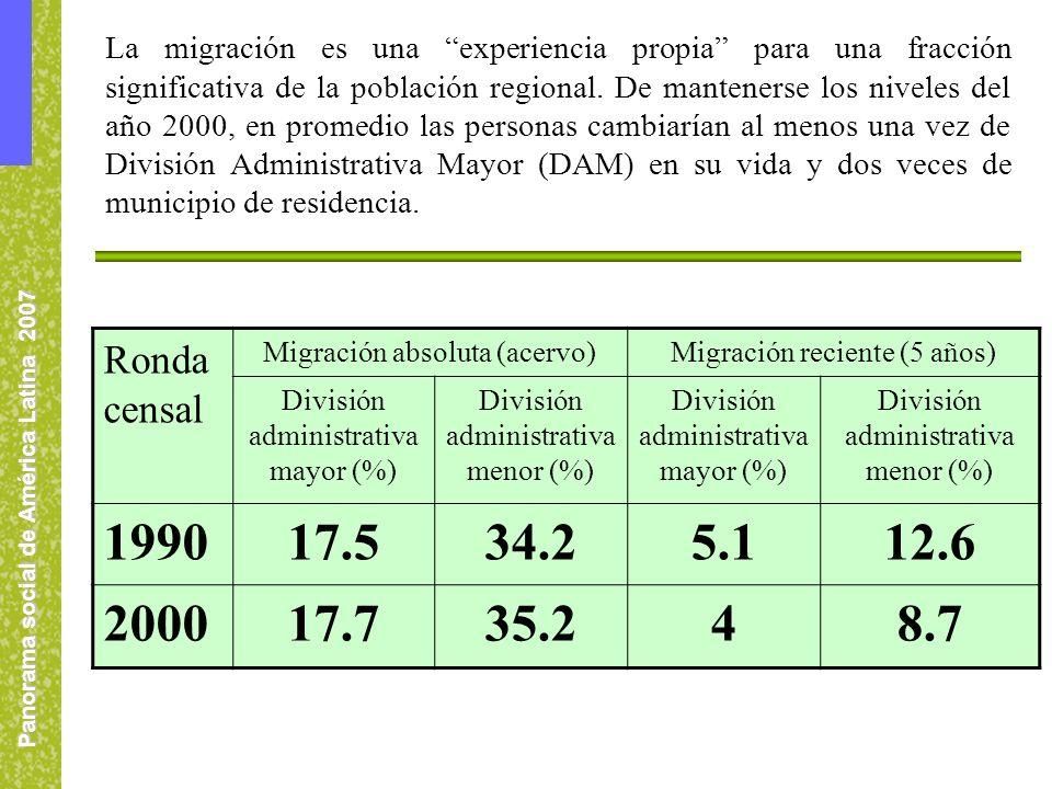 Panorama social de América Latina 2007 La migración es una experiencia propia para una fracción significativa de la población regional.