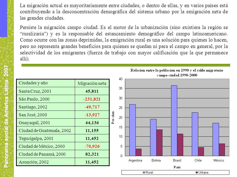 Panorama social de América Latina 2007 Ciudades y año Migración neta Santa Cruz, 200145,811 São Paulo, 2000-231,821 Santiago, 2002-49,717 San José, 2000-13,927 Guayaquil, 200144,136 Ciudad de Guatemala, 200211,155 Tegucigalpa, 200111,452 Ciudad de México, 2000-70,926 Ciudad de Panamá, 200082,321 Asunción, 200211,452 La migración actual es mayoritariamente entre ciudades, o dentro de ellas, y en varios países está contribuyendo a la desconcentración demográfica del sistema urbano por la emigración neta de las grandes ciudades.