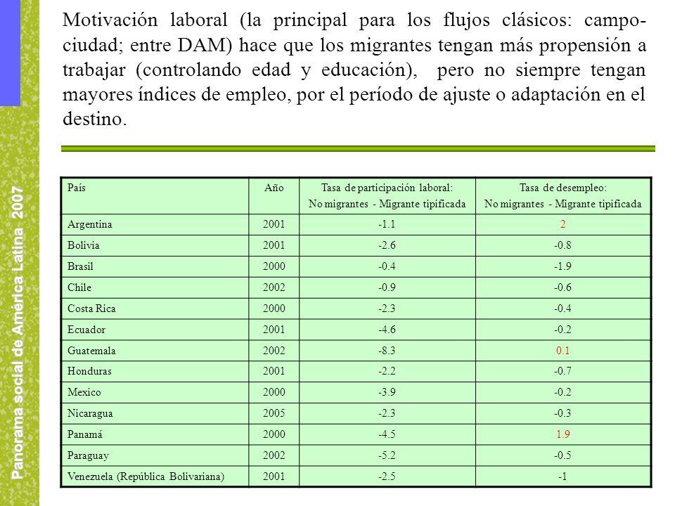 Panorama social de América Latina 2007 Motivación laboral (la principal para los flujos clásicos: campo- ciudad; entre DAM) hace que los migrantes tengan más propensión a trabajar (controlando edad y educación), pero no siempre tengan mayores índices de empleo, por el período de ajuste o adaptación en el destino.
