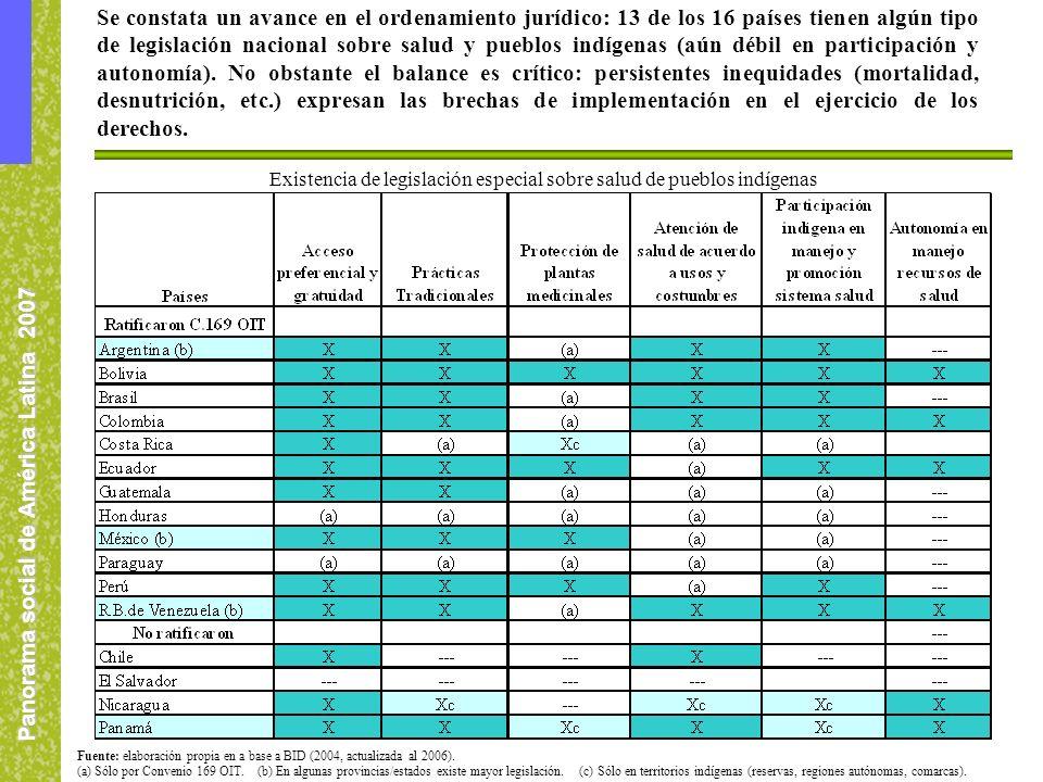 Panorama social de América Latina 2007 Se constata un avance en el ordenamiento jurídico: 13 de los 16 países tienen algún tipo de legislación nacional sobre salud y pueblos indígenas (aún débil en participación y autonomía).
