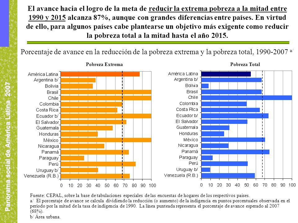 Panorama social de América Latina 2007 El avance hacia el logro de la meta de reducir la extrema pobreza a la mitad entre 1990 y 2015 alcanza 87%, aunque con grandes diferencias entre países.