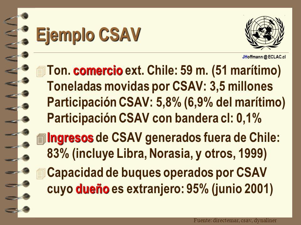 JHoffmann @ ECLAC.cl Ejemplo CSAV comercio 4 Ton. comercio ext. Chile: 59 m. (51 marítimo) Toneladas movidas por CSAV: 3,5 millones Participación CSAV