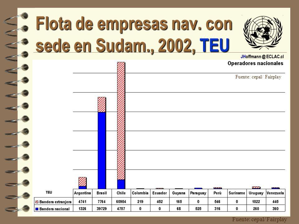 JHoffmann @ ECLAC.cl Flota de empresas nav. con sede en Sudam., 2002, TEU Fuente: cepal/ Fairplay