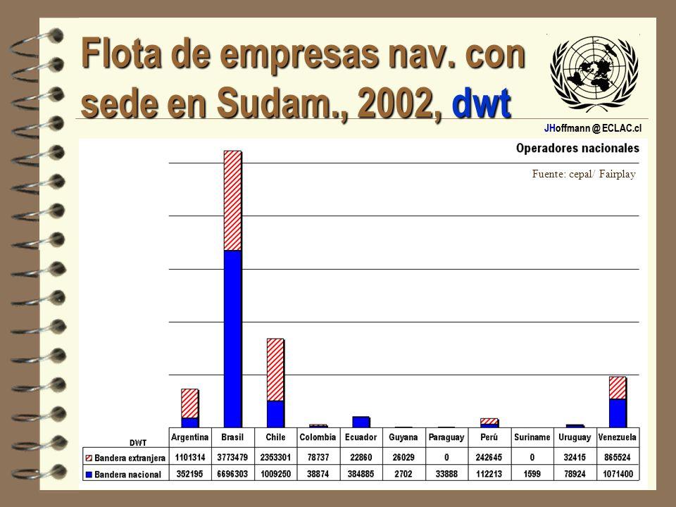 JHoffmann @ ECLAC.cl Flota de empresas nav. con sede en Sudam., 2002, dwt Fuente: cepal/ Fairplay